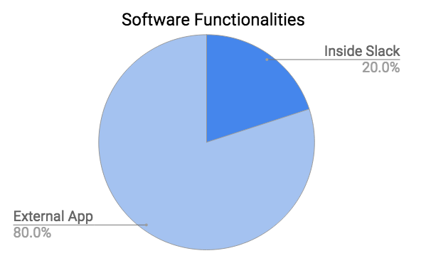 Software Functionalities